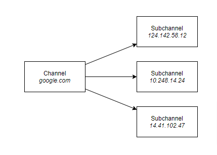 Channel with Subchannels